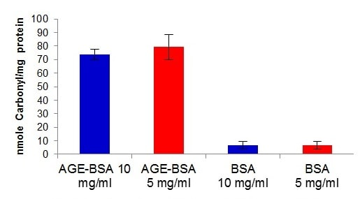 Comparison of AGE-BSA with untreated BSA illustrating the 7-fold increase of carbonyls on AGEs as compared to BSA.