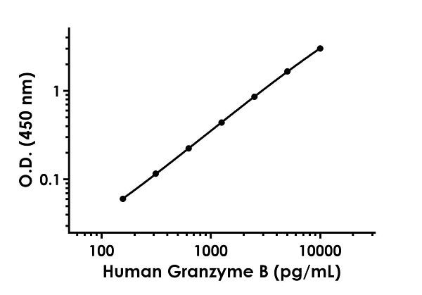 Example of human Granzyme B standard curve in Sample Diluent NS + Enhancer