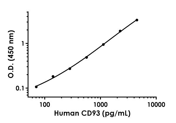 Example of human CD93 standard curve in Sample Diluent NS