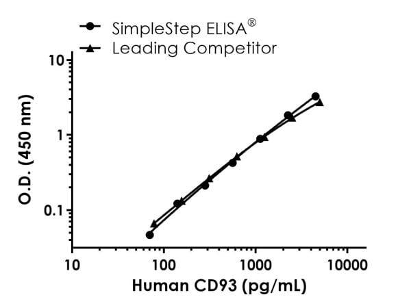 Human CD93 Competitor Std Curve Comparison