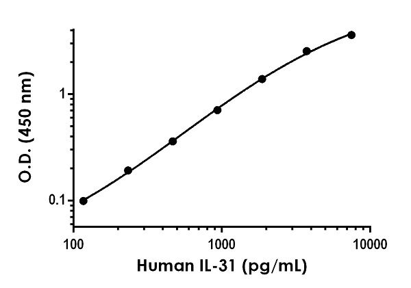 Example of human IL-31 standard curve in Sample Diluent NS