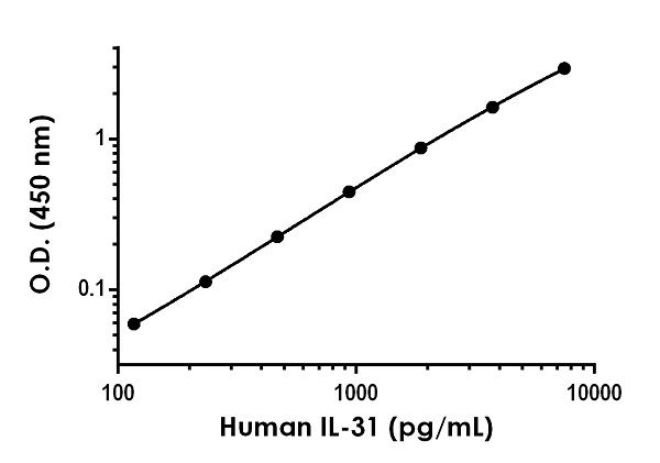 Example of human IL-31 standard curve in Sample Diluent 50BS