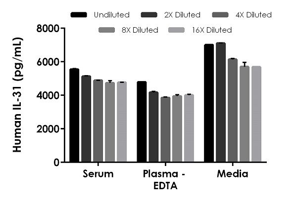 Interpolated concentrations of spike IL-31 in human serum, plasma (EDTA), and cell culture media (RPMI containing 10% FBS) samples