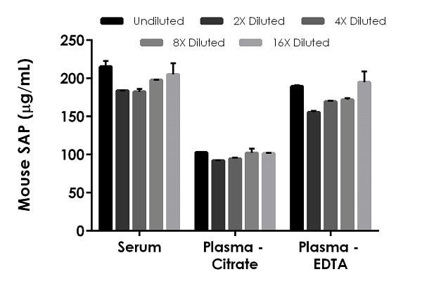 Interpolated concentrations of native SAP in mouse serum and plasma samples.