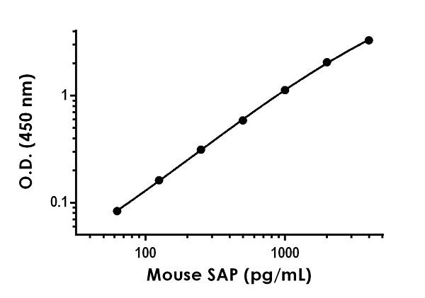 Example of mouse SAP standard curve in Sample Diluent NS + Enhancer.