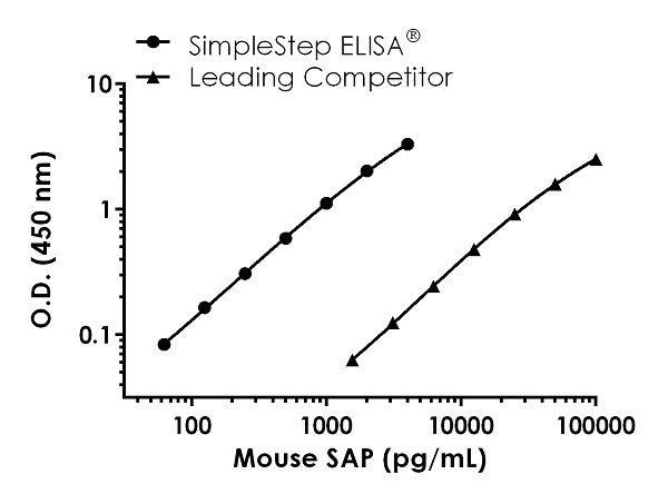 Leading Competitor Comparison