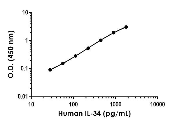 Example of human IL-34 standard curve in Sample Diluent 50BP.