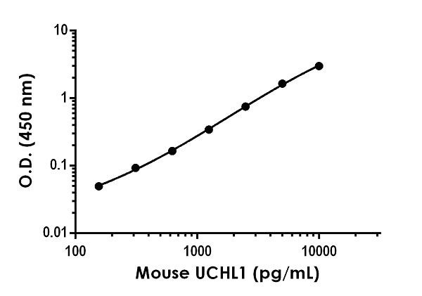 Example of mouse/rat UCHL1 standard curve in 1X Cell Extraction Buffer PTR.