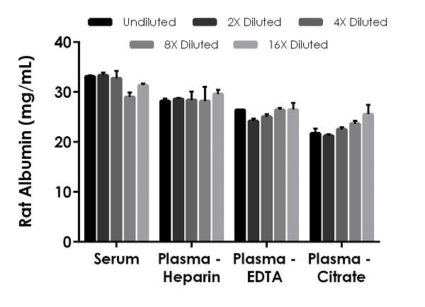Interpolated concentrations of native Albumin in rat serum and plasma samples.