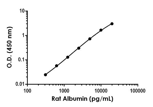 Example of rat Albumin standard curve in Sample Diluent NS.