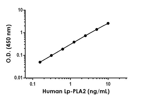 Example of human Lp-PLA2 standard curve in Sample Diluent NS.