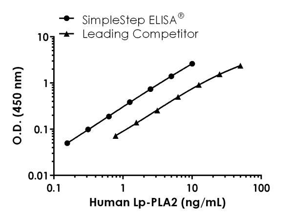 Human Lp-PLA2 Standard Curve Comparison