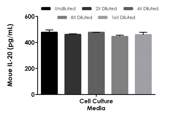 Interpolated concentrations of spike IL-20 in Mouse cell culture media sample.
