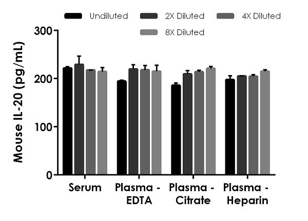 Interpolated concentrations of native IL-20 in mouse serum and plasma samples.