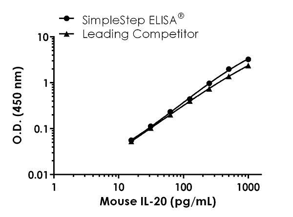 Mouse IL-20 Standard Curve Comparison