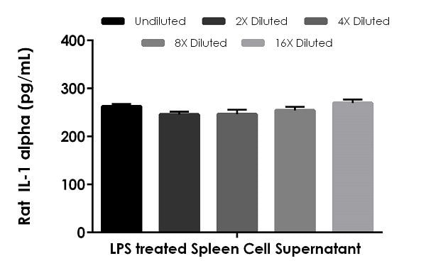 Interpolated concentrations of native IL-1 alpha in rat cell culture supernatant sample.
