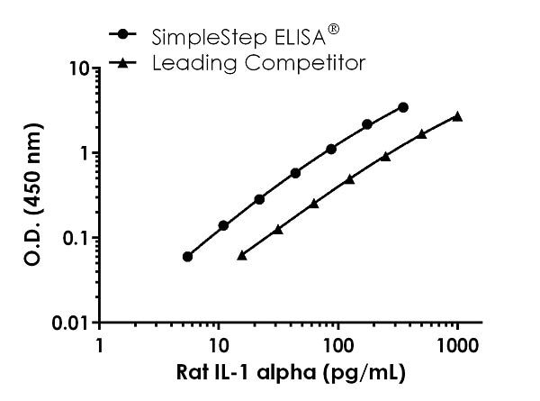 Rat IL-1 alpha Standard Curve Comparison.
