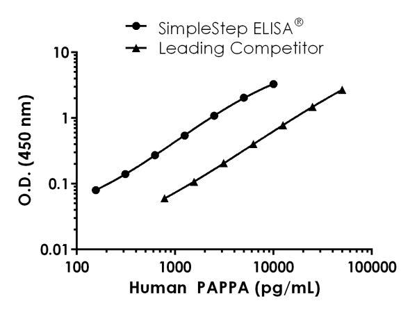 Human PAPPA Competitor Standard Curve Comparison.