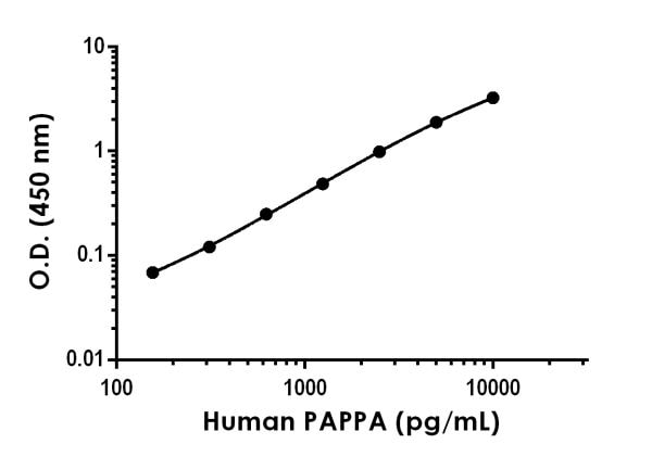 Example of human PAPPA standard curve in Sample Diluent NS.
