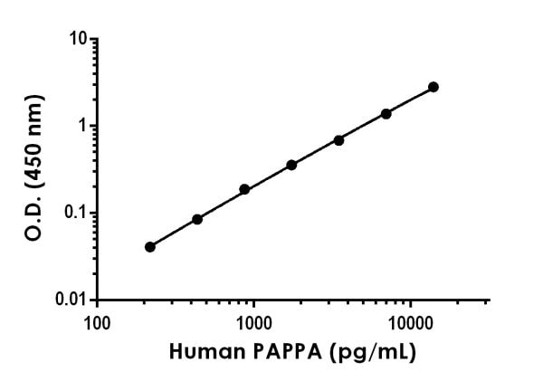 Example of human PAPPA standard curve in 1X Cell Extraction Buffer PTR.