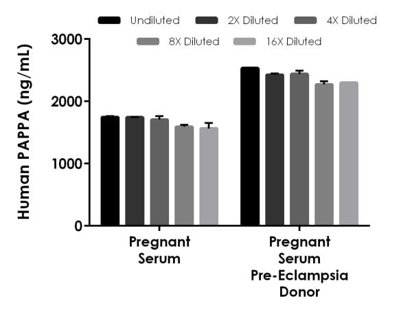 Interpolated concentrations of native PAPPA in human pregnant serum and pregnant serum from a pre-eclampsia donor.