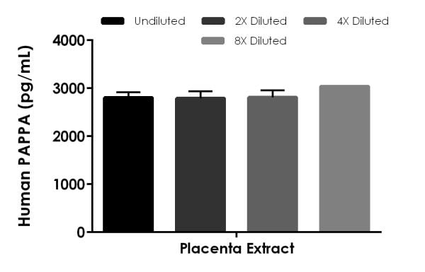 Interpolated concentrations of native PAPPA in human placenta extract based on a 250 µg/mL extract load.