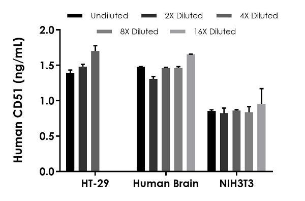 Interpolated concentrations of native CD51 in HT-29 cell extract, human brain extract, and NIH3T3 Pervanadate-treated extract samples