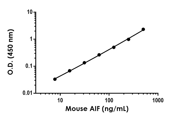 Example of mouse AIF standard curve in 1X Cell Extraction Buffer PTR.