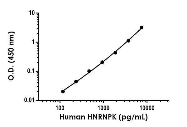 Example of human HNRNPK standard curve in 1X Cell Extraction Buffer PTR.