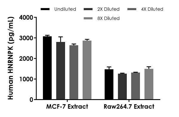 Interpolated concentrations of native HNRNPK in MCF-7 extract and Raw264.7 extract based on a 12.5 µg/mL and 12.5 µg/mL extract loads, respectively.