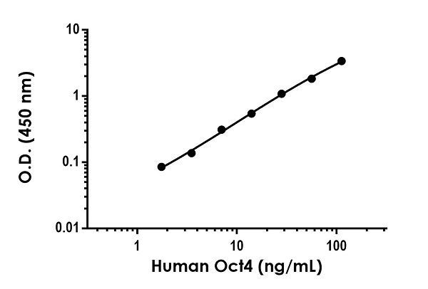 . Example of human Oct4 standard curve in 1X Cell Extraction Buffer PTR