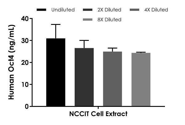 Interpolated concentrations of native Oct4 in NCCIT cell extract based on a 50 µg/mL extract load