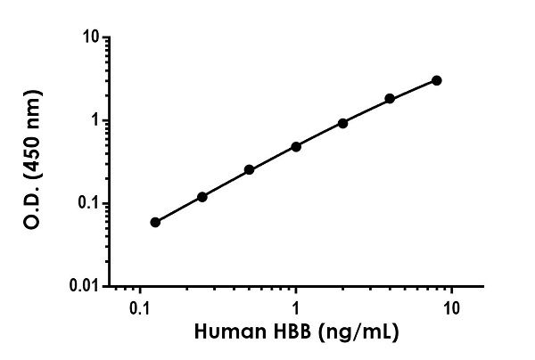 Example of human HBB standard curve in Sample Diluent NS