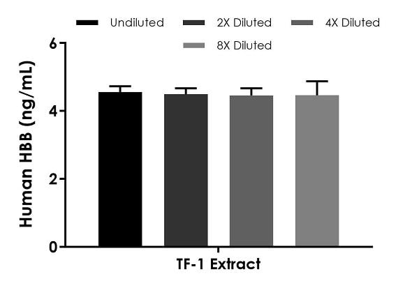 Interpolated concentrations of native HBB in TF-1 Extract based on a 37.5 µg/mL extract load
