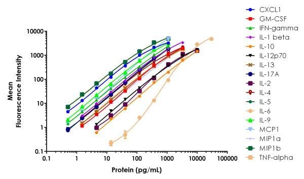 Example of FirePlex Mouse Key Cytokines - Immunoassay Panel standard curves.