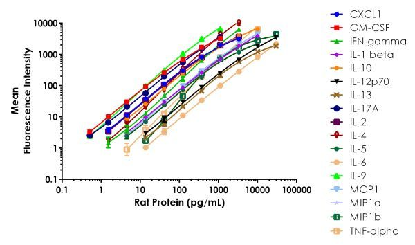 Example of FirePlex Rat Key Cytokines - Immunoassay Panel standard curves.