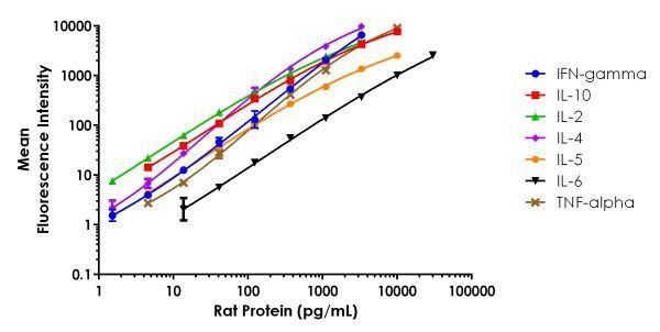 Example of FirePlex Rat Th1/Th2 - Immunoassay Panel standard curves.