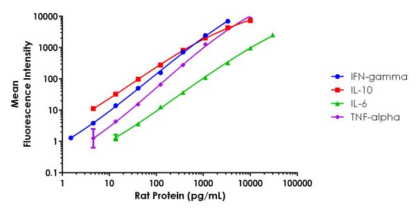 Example of FirePlex Rat Focused Cytokines - Immunoassay Panel standard curves.