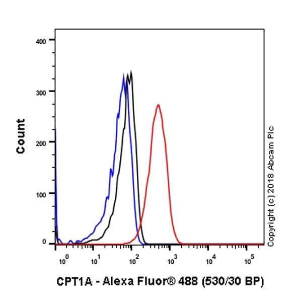 Flow Cytometry - Anti-CPT1A antibody [EPR21843-71-2F] - BSA and Azide free (ab235841)