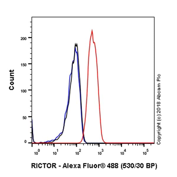 Flow Cytometry - Anti-RICTOR antibody [EPR22008] - BSA and Azide free (ab235843)