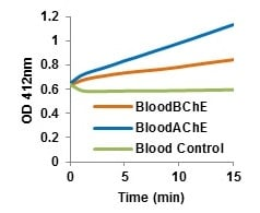 AChE and BChE activity in Human Blood (10 µlL 1:50 dilution).