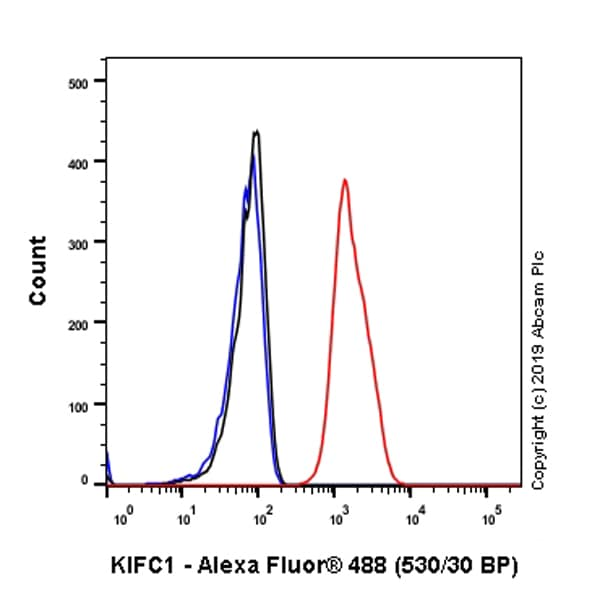 Flow Cytometry - Anti-KIFC1 antibody [11445] - BSA and Azide free (ab235994)