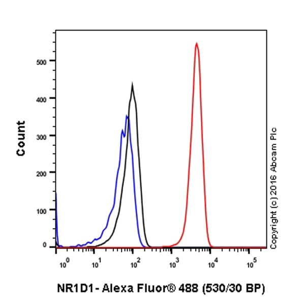 Flow Cytometry - Anti-NR1D1 antibody [EPR10376] - BSA and Azide free (ab236008)