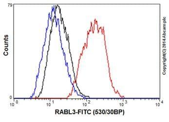 Flow Cytometry - Anti-RABL3 antibody [EPR16709] - BSA and Azide free (ab236018)