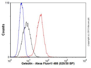 Flow Cytometry - Anti-Gelsolin antibody [EPR1942] - BSA and Azide free (ab236029)