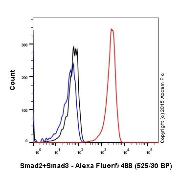 Flow Cytometry - Anti-Smad2 + Smad3 antibody [EPR19557] - BSA and Azide free (ab236030)