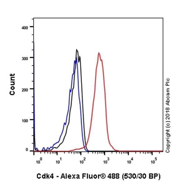 Flow Cytometry - Anti-Cdk4 antibody [EPR2513Y] - BSA and Azide free (ab236042)