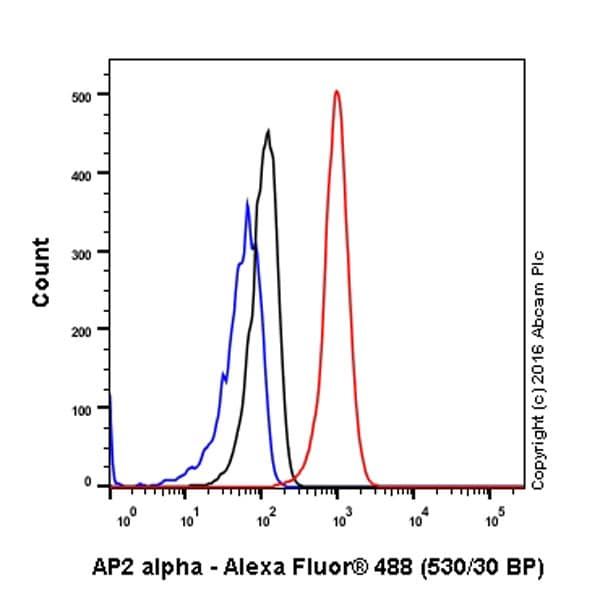 Flow Cytometry - Anti-Transcription factor AP-2-alpha antibody [EPR2688(2)] - BSA and Azide free (ab236043)
