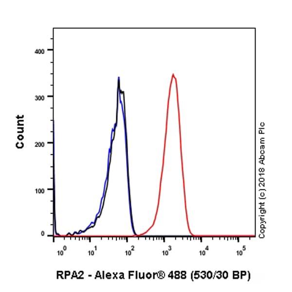 Flow Cytometry - Anti-RPA32/RPA2 antibody [EPR2877Y] - BSA and Azide free (ab236044)