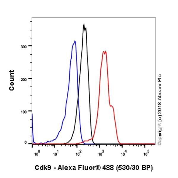 Flow Cytometry - Anti-Cdk9 antibody [EPR3119Y] - BSA and Azide free (ab236045)